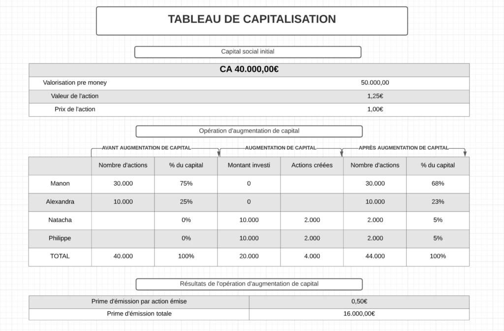 table de capitalisation